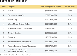 Business Insurance 2017 Data Rankings Largest US insurers