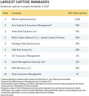 Business Insurance 2017 Data Rankings Largest captive managers