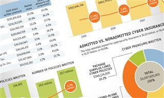 Cybersecurity data