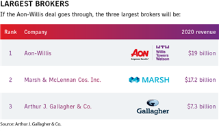 Brokers chart