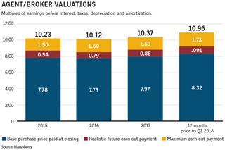 Insurance broker mergers set brisk pace for 2018 MarshBerry