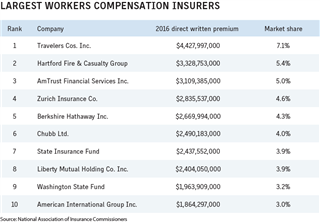 Business Insurance 2017 Data Rankings Largest workers comp insurers