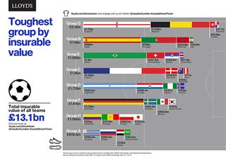 The World Cup winner according to Lloyds of London