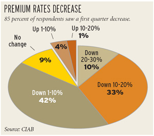 Premium rates drop further in first quarter