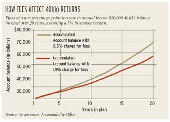 Regulators target 401(k) plan fees