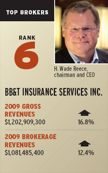 6: BB&T Insurance Services Inc.