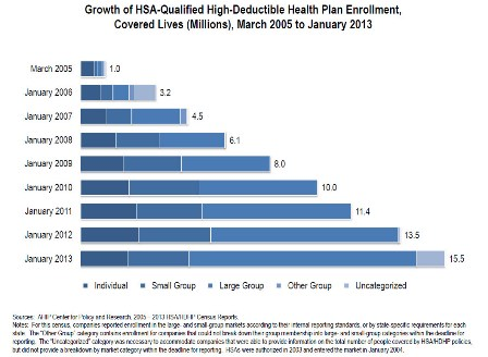 Health savings account enrollment up 15% from last year