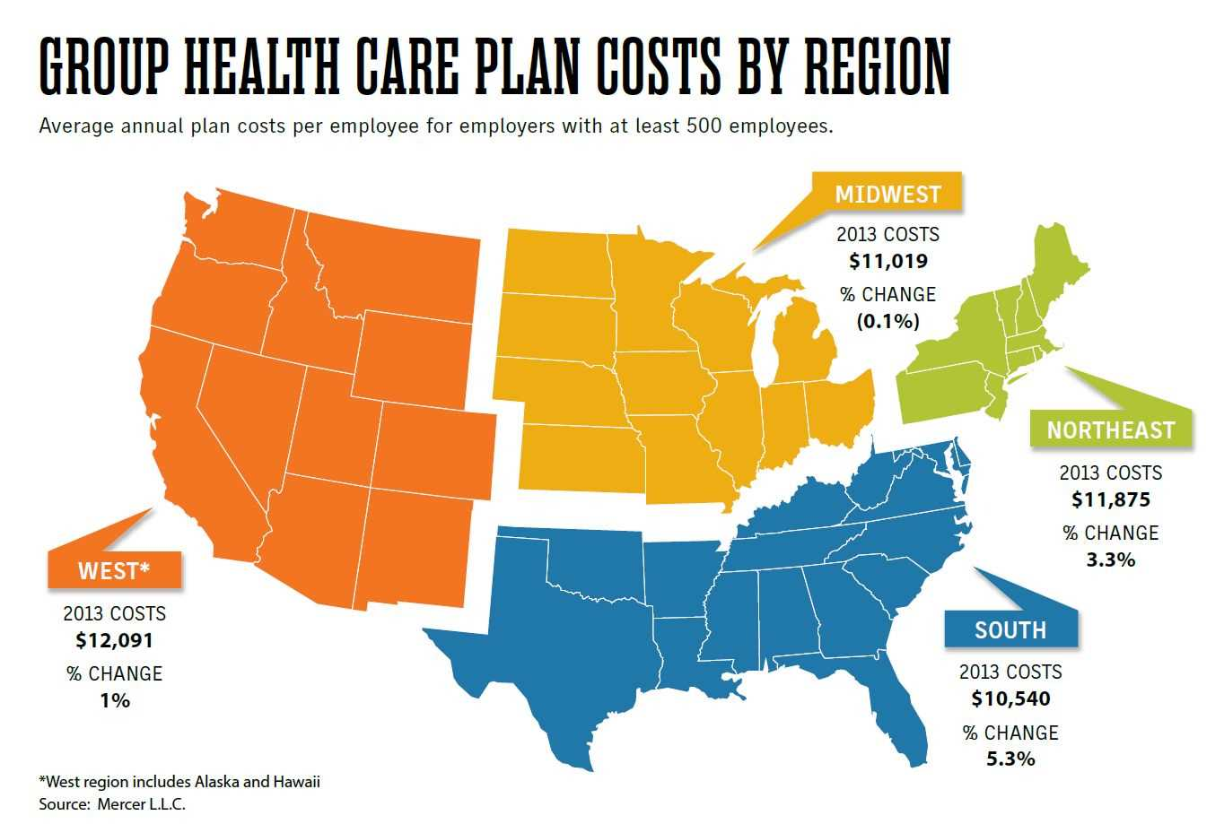2013 group health care costs rose by lowest rate since 1997: Mercer