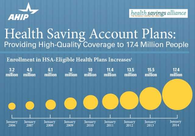 Enrollment in health savings accounts linked to HDHPs up 12% in 2014: Survey