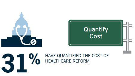 Benefit costs, regulations remain top HR concerns: Gallagher survey