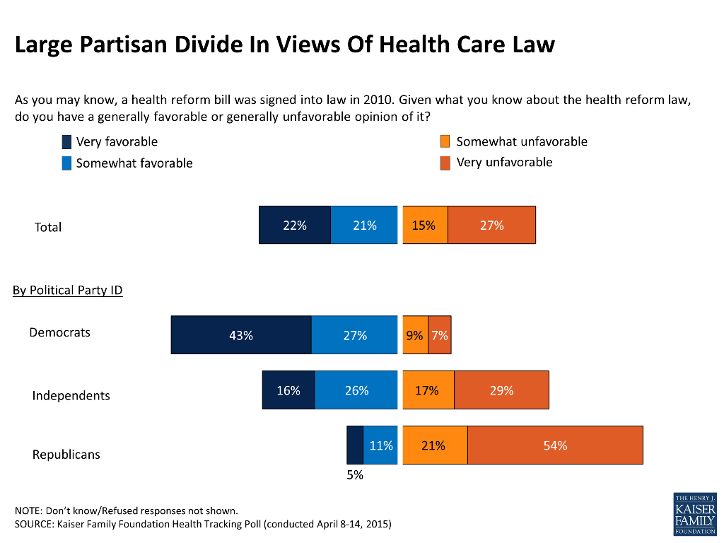 Health care reform law gaining popularity