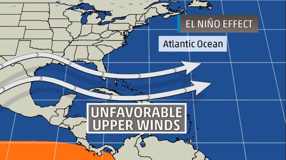 Quiet Atlantic hurricane season predicted for 2015