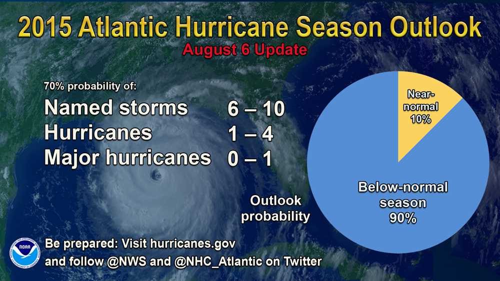NOAA increases odds of below-normal hurricane season