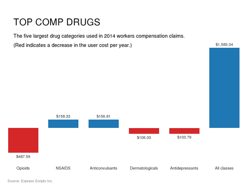 Controls limit workers comp drug price rise to 1.9%: Express Scripts