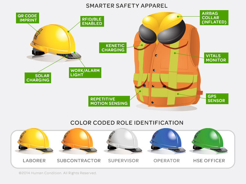 AIG buys into wearable technology to mitigate risk, boost worker safety