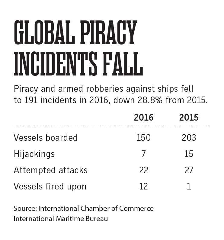 Pirate attacks on ships decrease as companies increase security