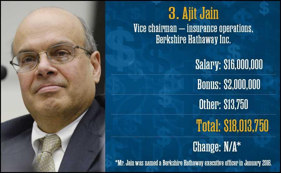 Ajit Jain, Berkshire Hathaway Inc.