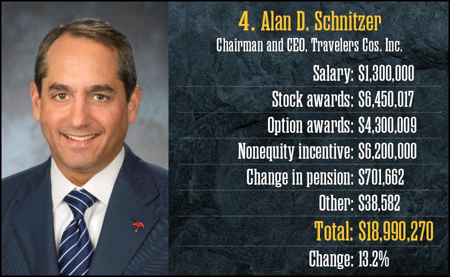 4. Alan D. Schnitzer, Travelers Cos. Inc.