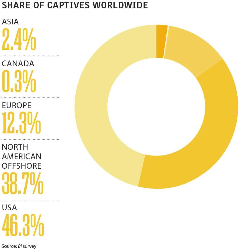 Business Insurance 2017 Data Rankings Share of captives worldwide