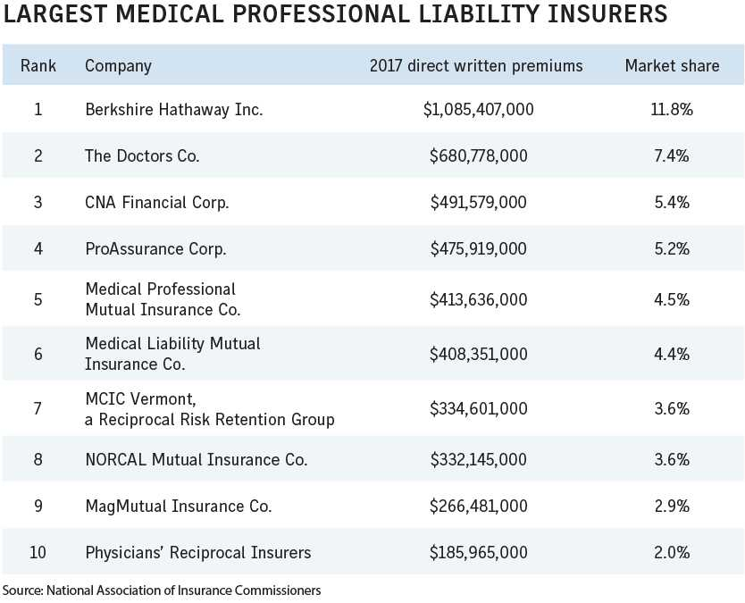 Business Insurance 2018 Data Rankings Largest med mal insurers
