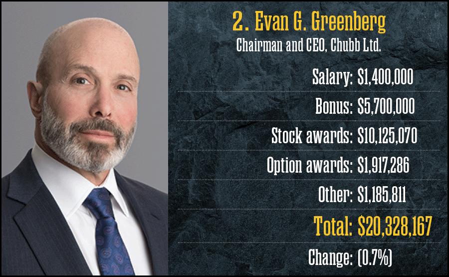 2. Evan G. Greenberg, Chubb Ltd.
