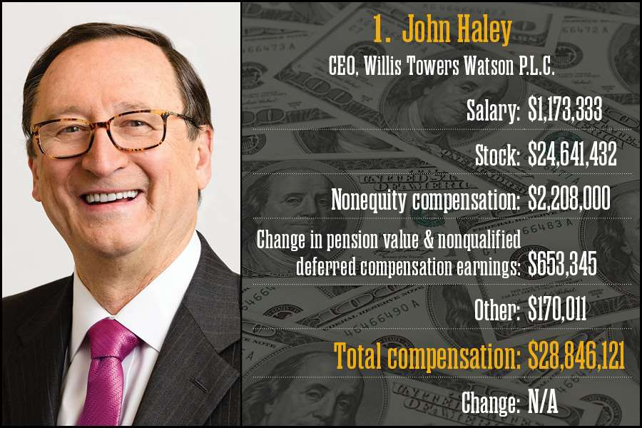 John Haley, Willis Towers Watson P.L.C.