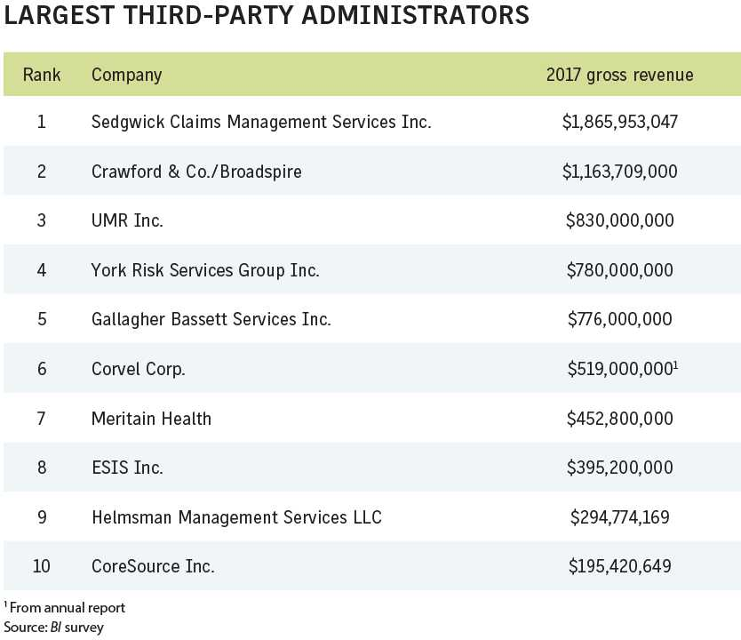 Business Insurance 2018 Data Rankings Largest third party administrators