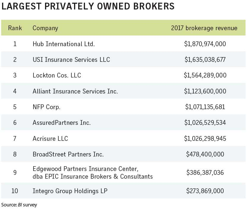 Business Insurance 2018 Data Rankings Largest privately owned brokers