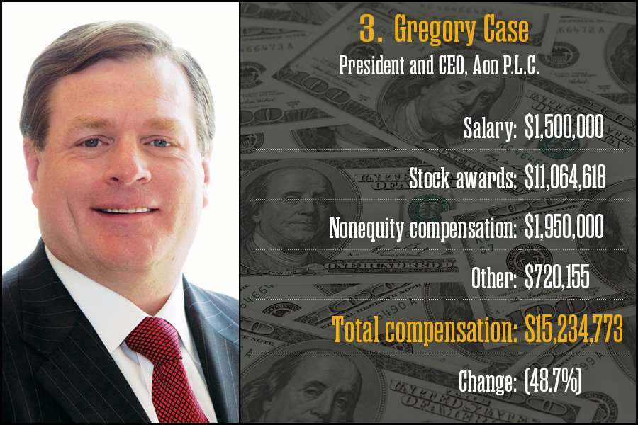 Gregory Case, Aon P.L.C.