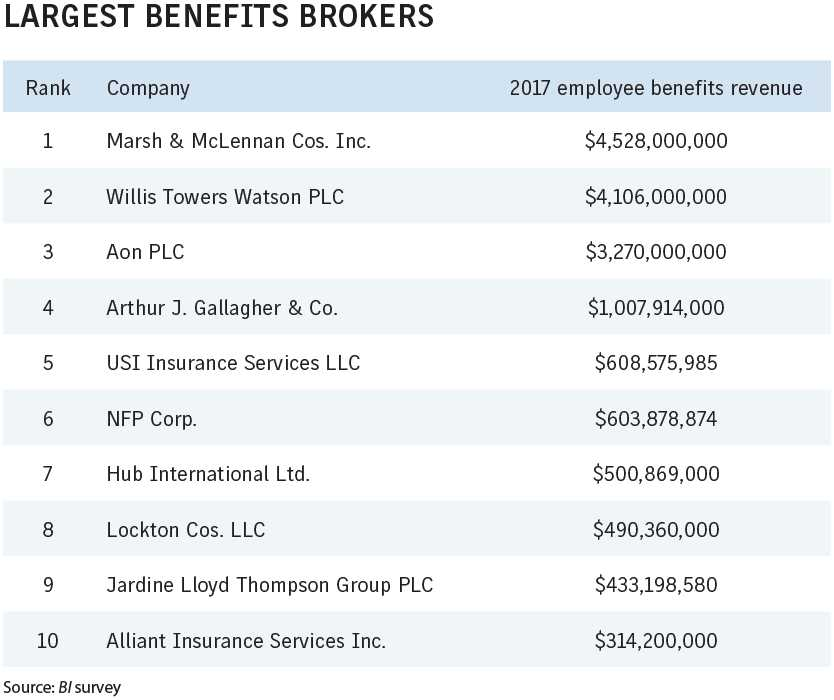 Business Insurance 2018 Data Rankings Largest benefits brokers