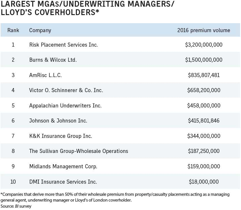 Business Insurance 2017 Data Rankings MGAs underwriting managers Lloyds