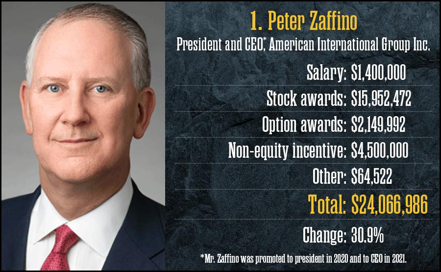 1. Peter Zaffino, American International Group Inc.