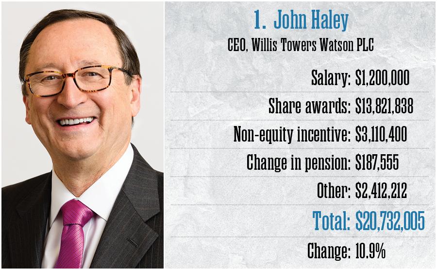 1. John Haley, Willis Towers Watson PLC