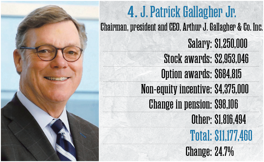 4. J. Patrick Gallagher Jr., Arthur J. Gallagher & Co. Inc.