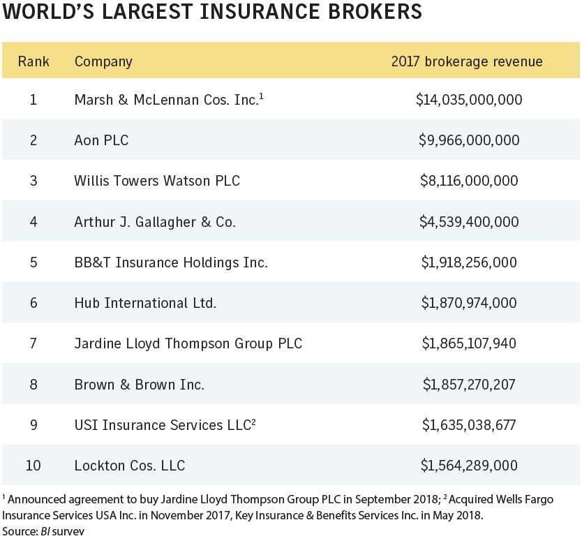Business Insurance 2018 Data Rankings Worlds largest insurance brokers